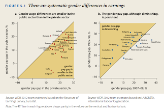 """Photo: The pay gap is diminishing. And women seem to get a more similar pay to men in the public sector. Maybe because the working hours are shorter?  The lower paid public sector mainly consists of women - 75% in Denmark. In Denmark instead of a higher wage this sector offers longer maternity leave and fewer work hours a week. This seems to attract women who want to have a """"healthy"""" work-life balance. (Nina Smith, 2012)    (WORLD DEVELOPMENT REPORT 2012. Gender differences in employment and why they matter. http://siteresources.worldbank.org/INTWDR2012/Resources/7778105-1299699968583/7786210-1315936222006/chapter-5.pdf )"""