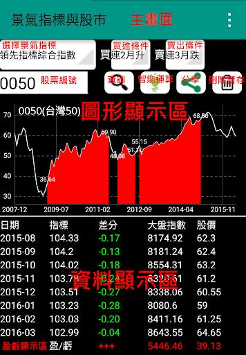 景氣指標與股市