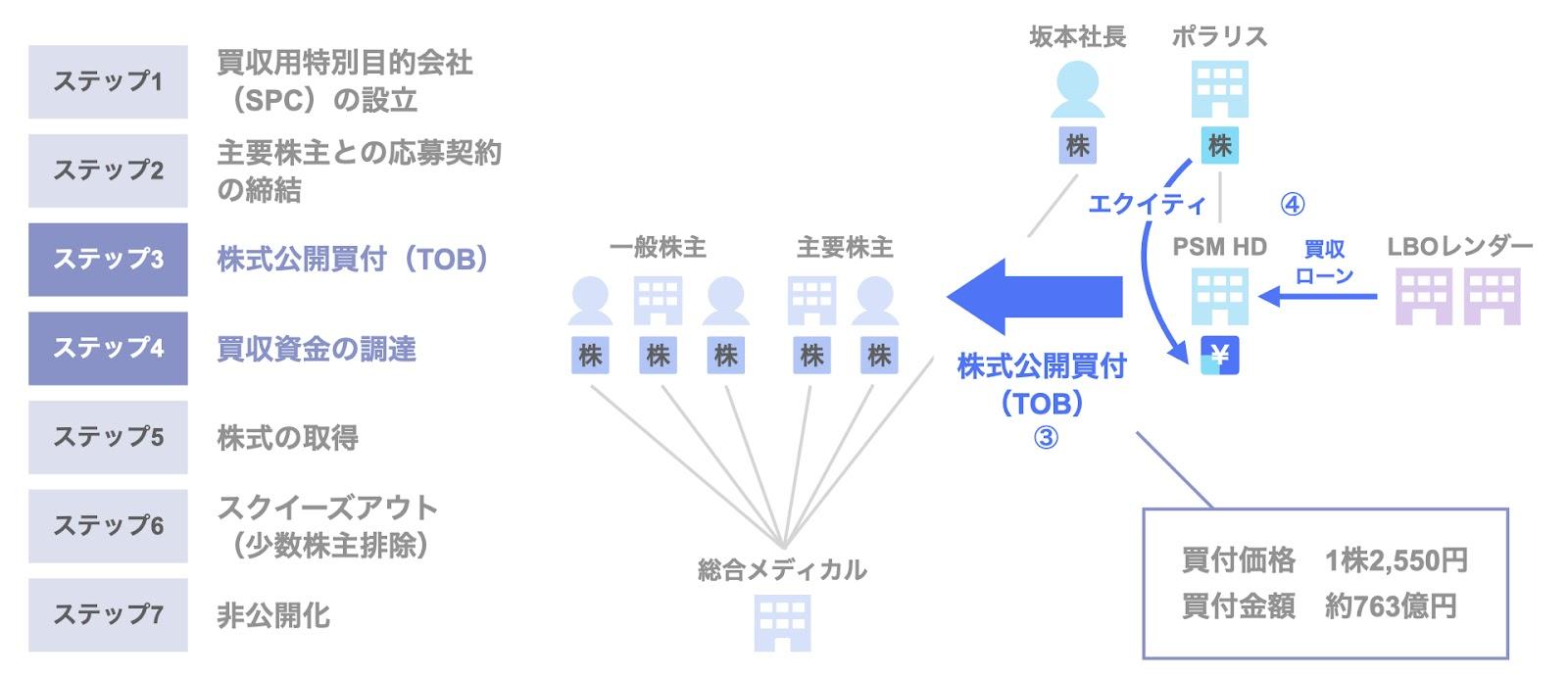 総合メディカルホールディングスのMBOによる非公開化のスキーム3,4