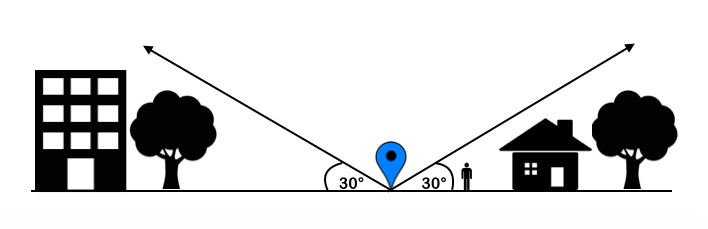 Swift Navigation | GNSS Antenna Placement Guidelines
