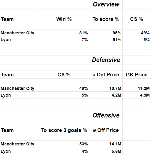 UCL Fantasy Top Picks ManCity vs Lyon odds