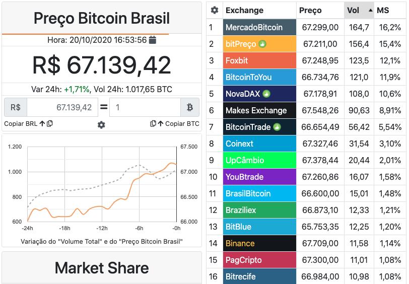 Preço do Bitcoin no Brasil e maiores exchanges. Fonte: Cointrader Monitor.