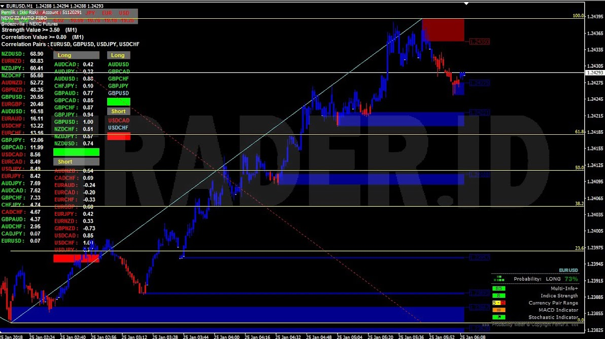 Download supply and demand forex indicator blahtech