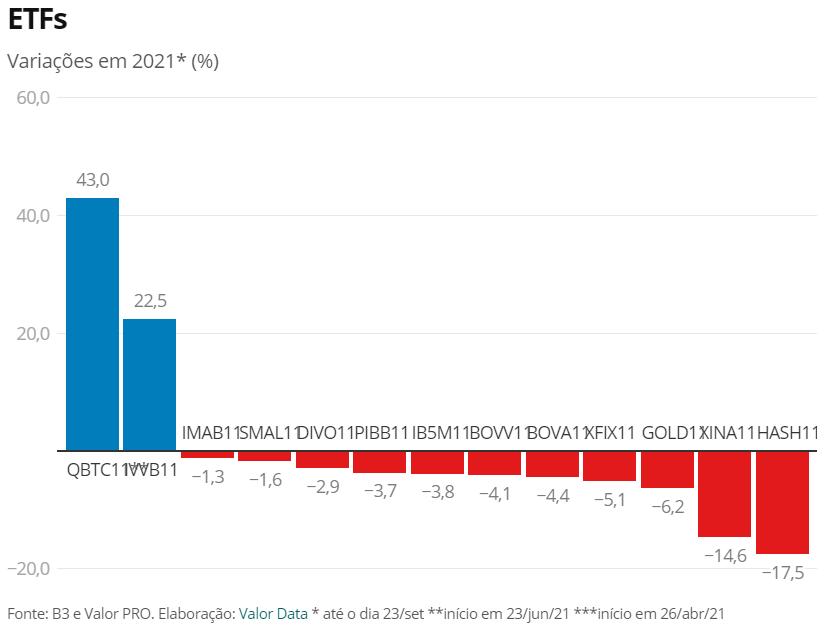 ETF de Bitcoin tem o melhor desempenho da B3