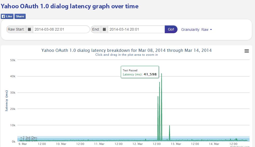Yahoo_HighPassLatency.png