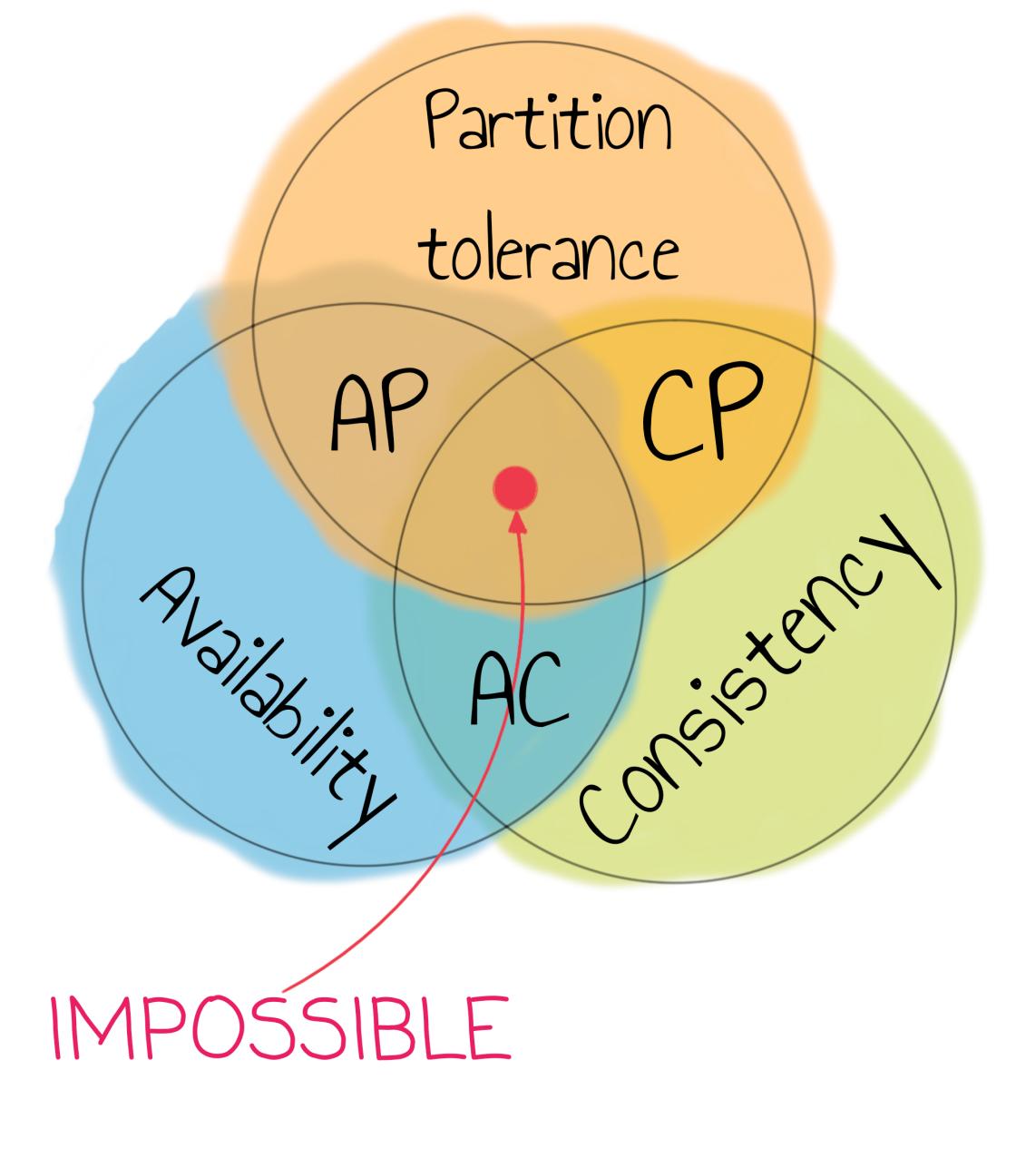 CAP theorem visualization