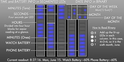 Colbi LED for Watchmaker