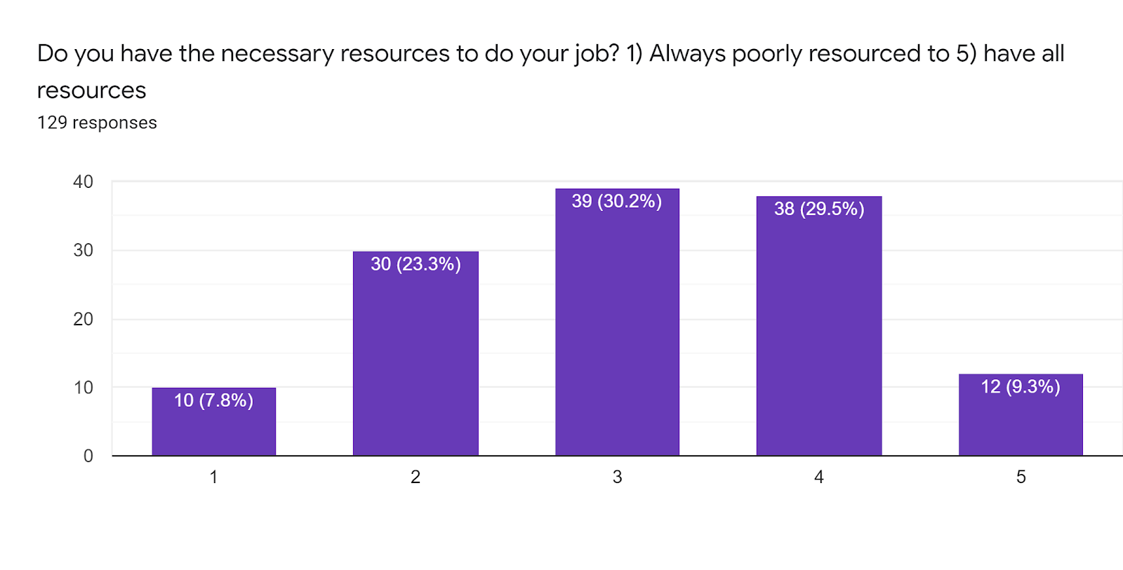 Forms response chart. Question title: Do you have the necessary resources to do your job? 1) Always poorly resourced to 5) have all resources. Number of responses: 129 responses.