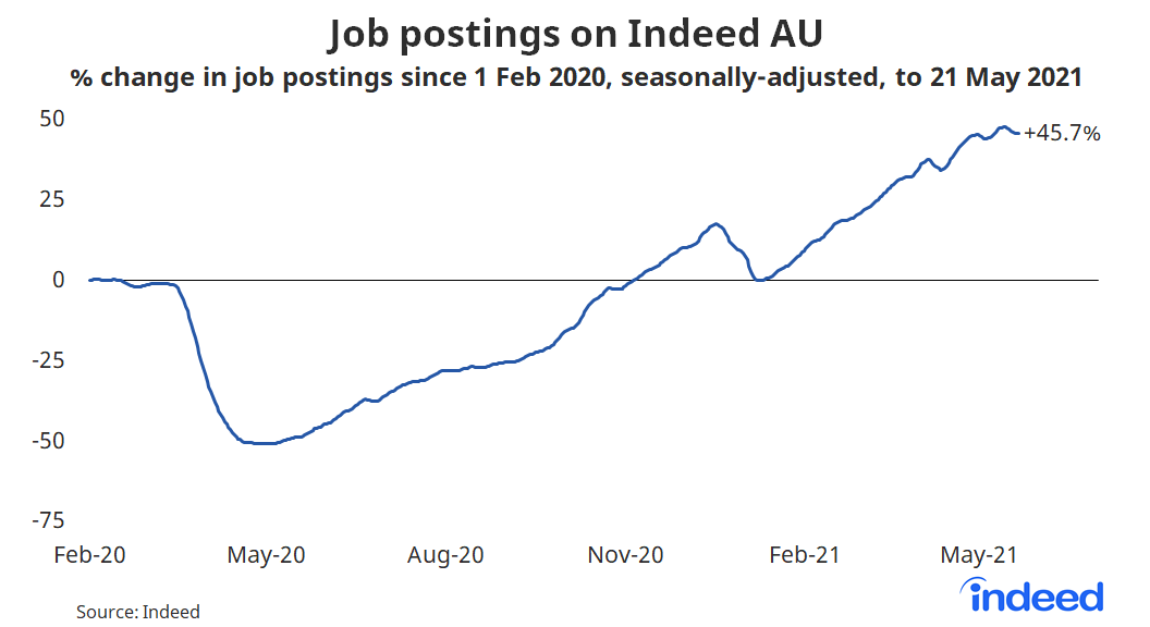 line graph showing job postings on Indeed AU