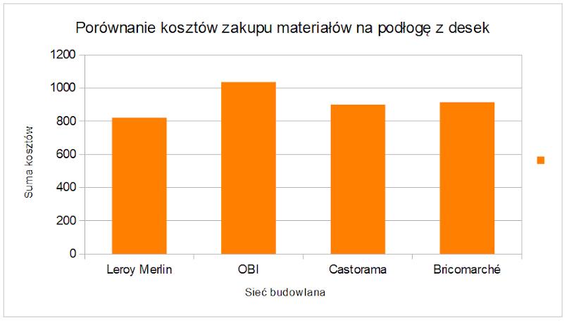 Porównanie kosztów zakupu materiałów na podłogę z desek