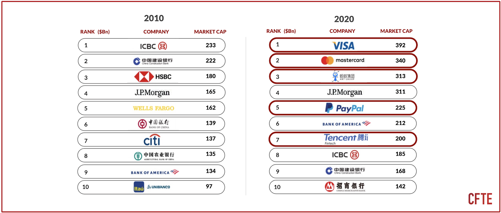 A graphs that shows that 10 years ago financial institutions were dominated by US and Chinese banks, today 5 of the top 10 are platform based.