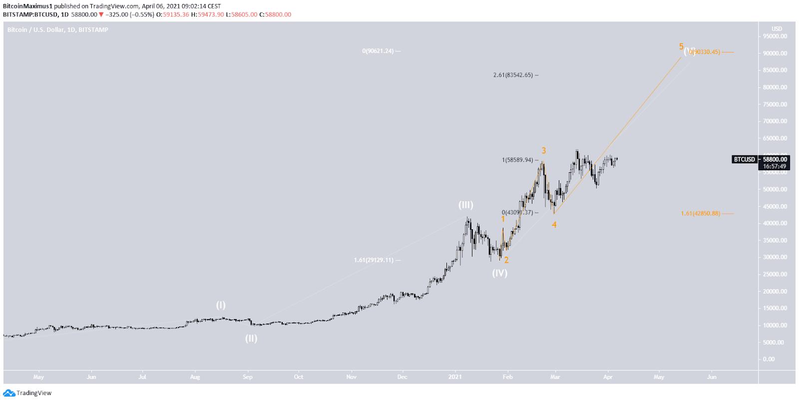 Bitcoin Preis Wellenanalyse 06.04.2021