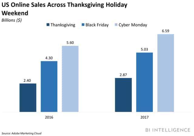 online buyers statistics