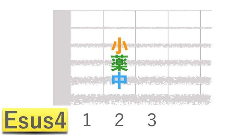 ギターコードEsus4イーサスフォーの押さえかたダイアグラム表