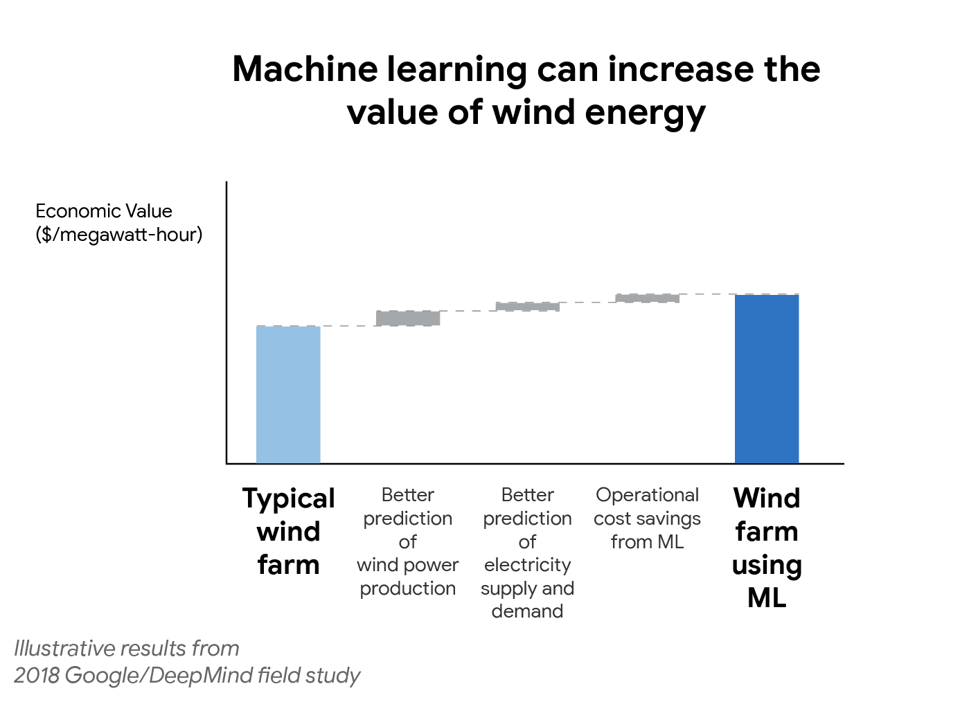 Machine learning can boost the value of wind energy | DeepMind