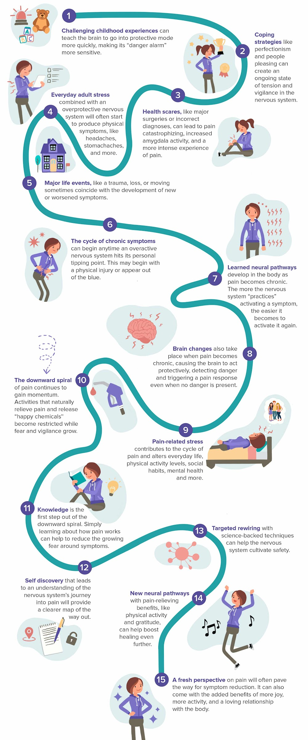 The path to chronic pain infographic - Curable