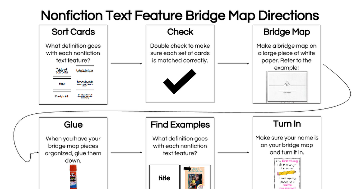 Ctk 4 Nonfiction Text Features Bridge Mappptx Google Slides