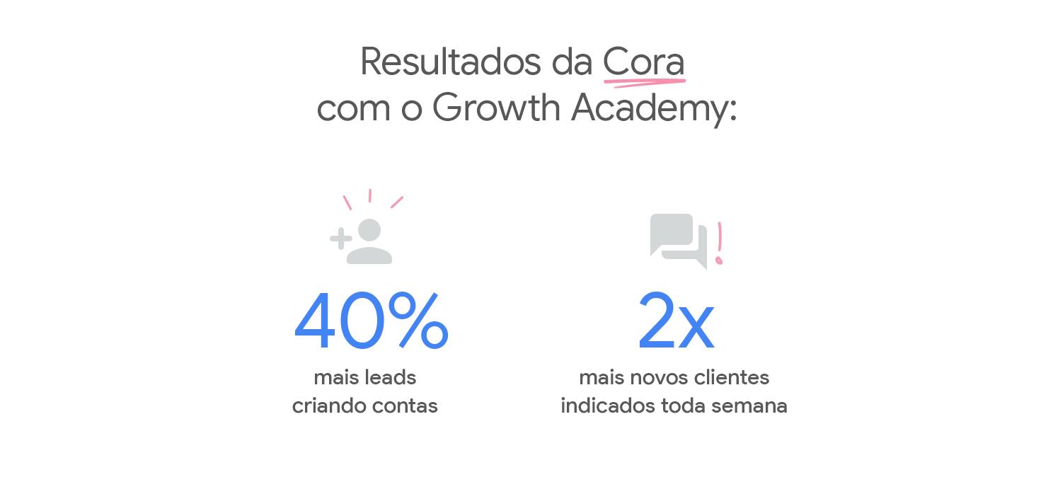 Infográfico com resultados da Cora após a participação no Growth Academy.