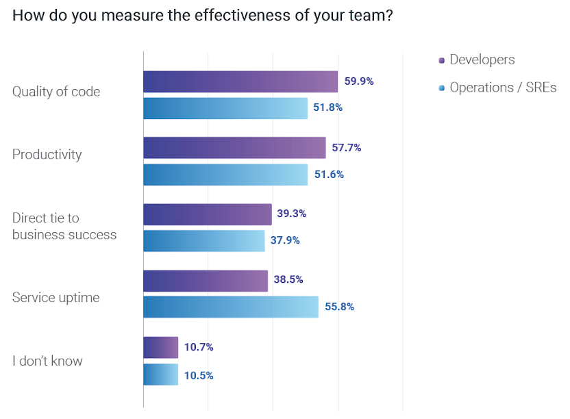 How do you measure the effectiveness of your team?