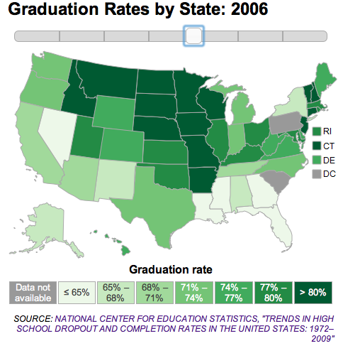 Photo: High school graduation rates by state in 2006: http://to.pbs.org/FPYLZY