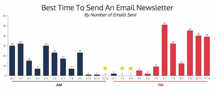 Biểu đồ hiển thị thời điểm tốt nhất để gửi bản tin email như một phần của chiến lược tiếp thị qua email của bạn