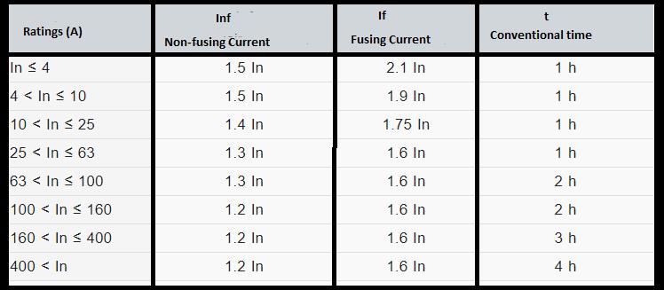 常规电流值表