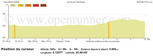 profil-altimetrique-10km