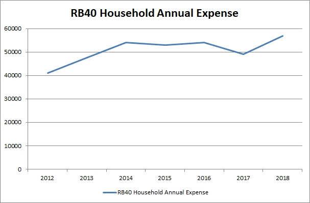perbelanjaan isi rumah inflasi