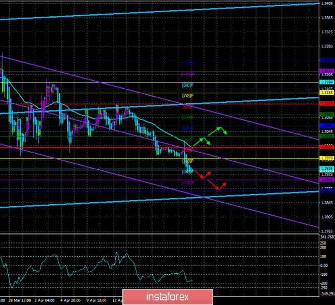 """GBP/USD. April 24th. The trading system """"Regression Channels"""". The UK's rejection of Brexit could save the pound"""