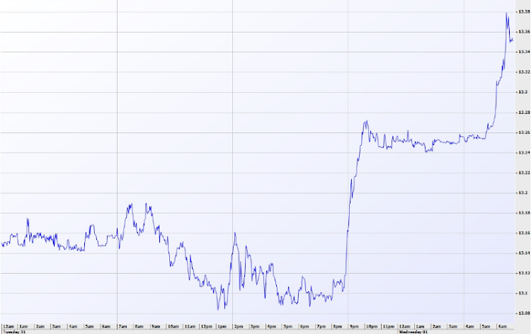 The rand took a late-night tumble against the dollar on July 31. Source: IRESS