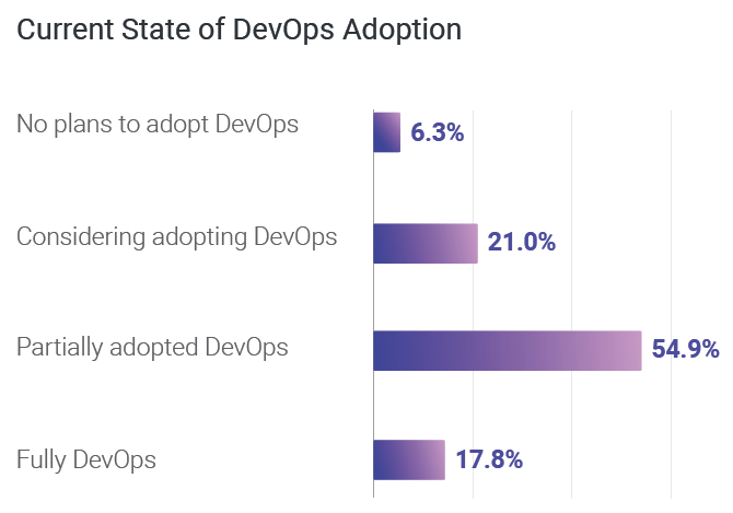 Current State of DevOps Adoption