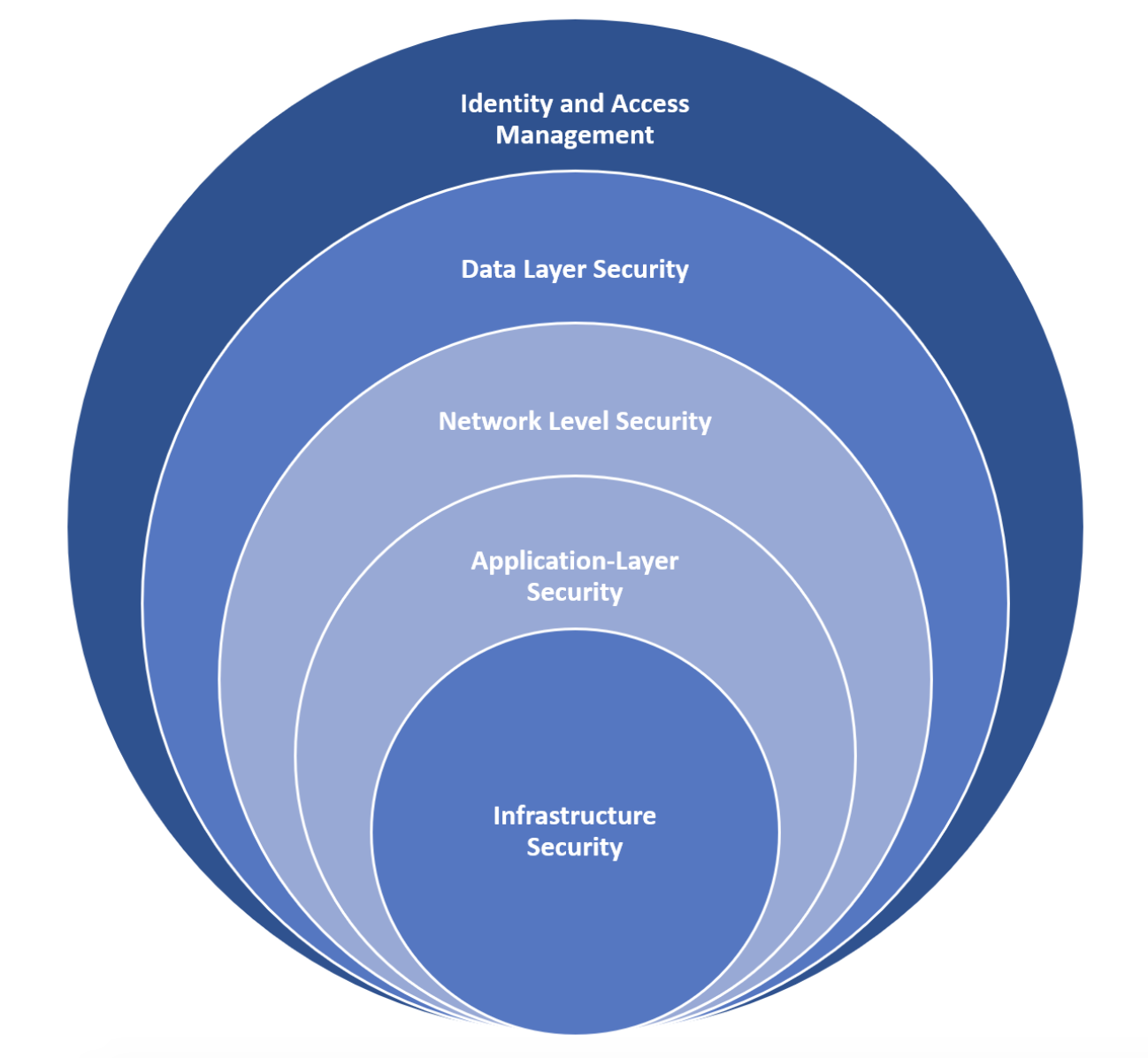 Cloud Security Layers