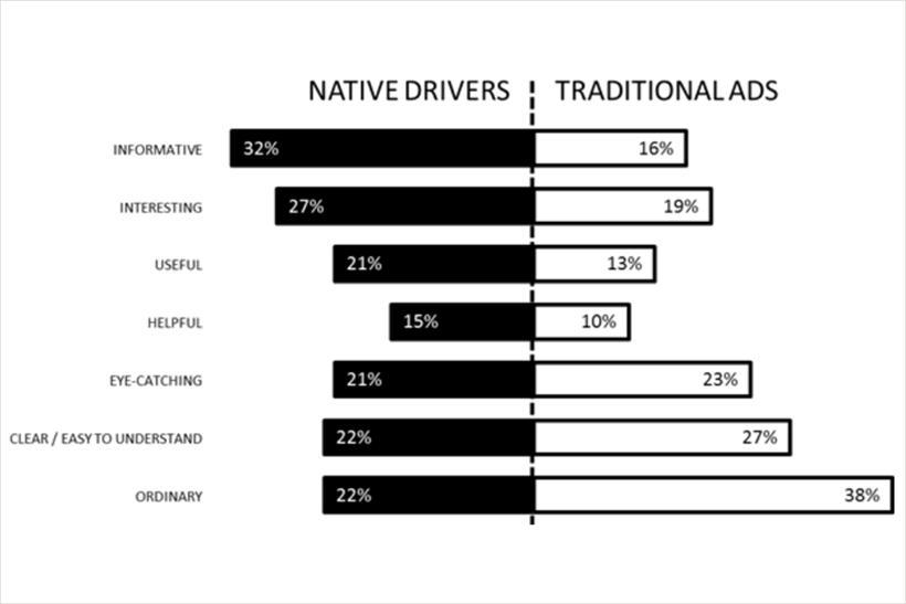 статистика нативной рекламы