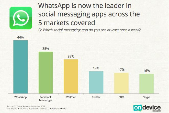 Whatsapp يتخطى فيسبوك ويصبح خدمة التراسل الفوري الأكثر شعبية
