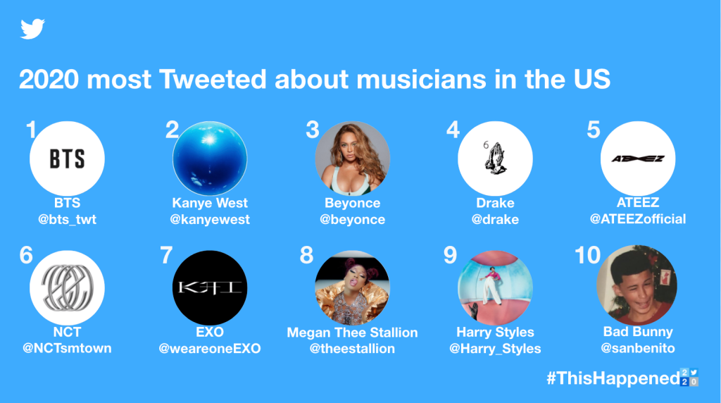 2020-Most-Tweeted-about-musicians-in-US