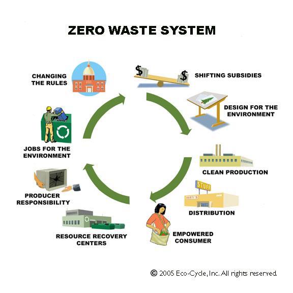 Image result for Ten zero-waste cities