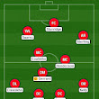 Possible Lineups Liverpool vs Arsenal 2014 EPL Match