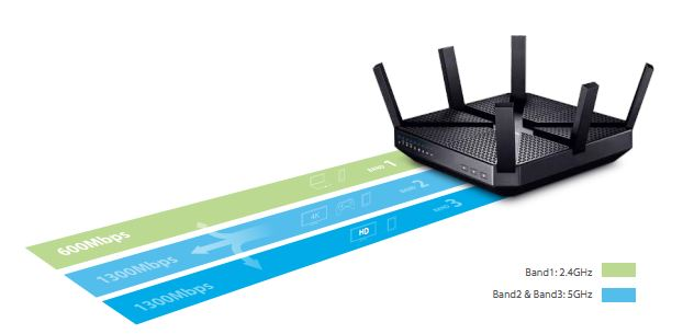 ARCHER AC3200 Wireless Tri-Band Gigabit Router