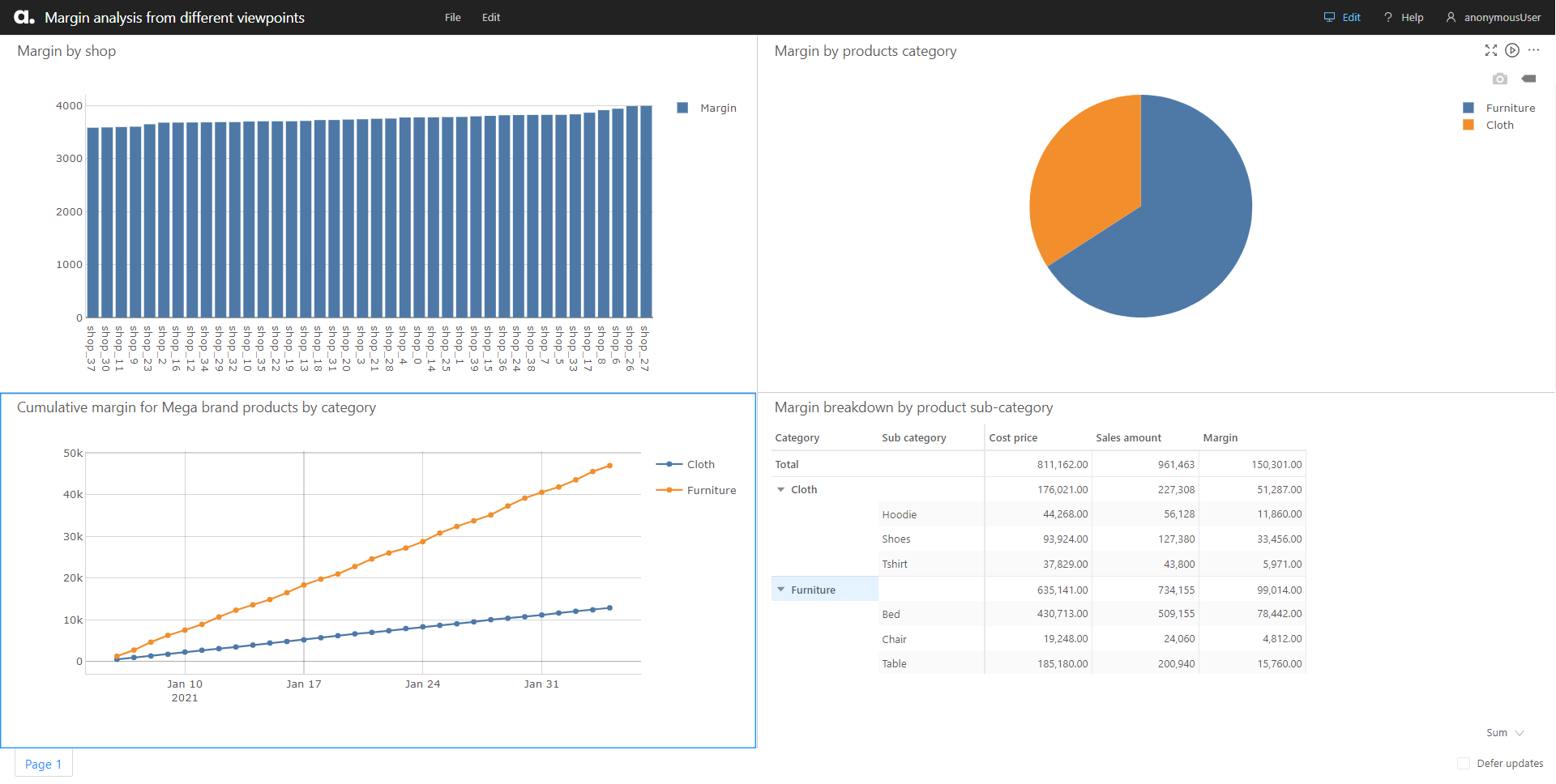 Dashboard with visualizations that show the same data from different perspectives.