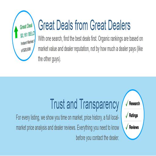 App Insights Car Gurus Dealers Review Apptopia
