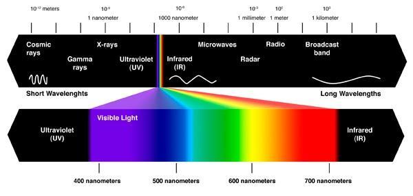 Image result for spectrum of light