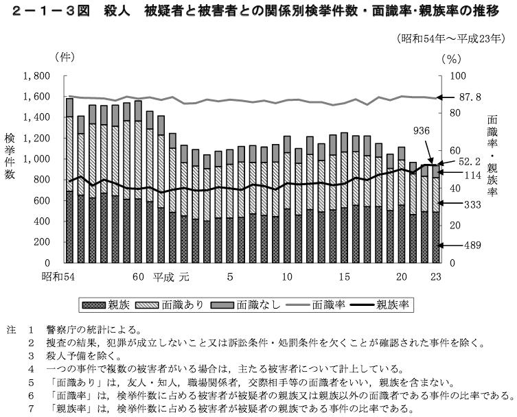 2ー1−3図 殺人 被疑者と被害者との関係別検挙件数・面識率・親族率の推移