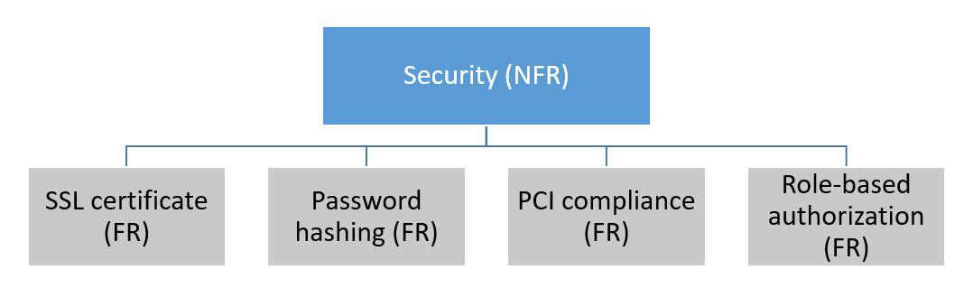 Hierarchical diagram where a non-functional requirement encompasses many functional requirements.
