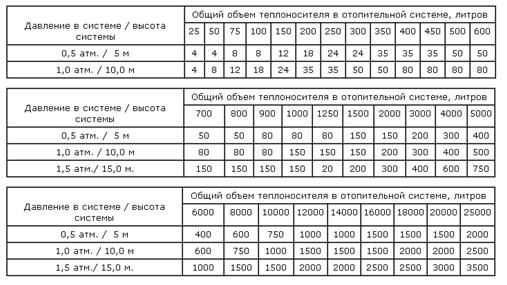 Таблица объемов теплоносителя в отопительной системе