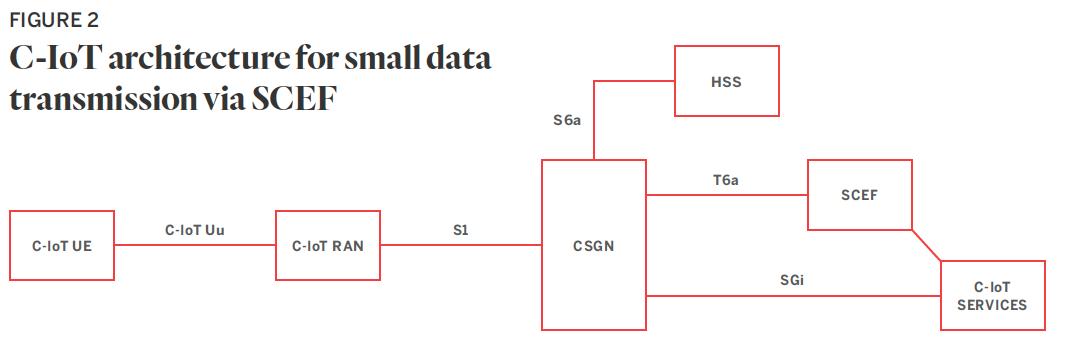 Figure 2: C-IoT architecture for small data transmission via SCEF