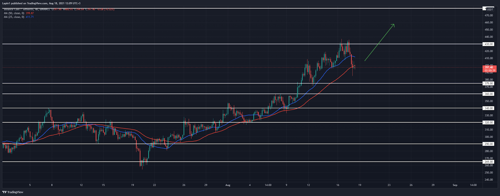 Binance Coin Price Analysis: BNB retraces below $400, rejects further downside