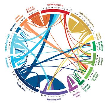 From Quantifying Global International Migration Flows - Abel & Sander 2014