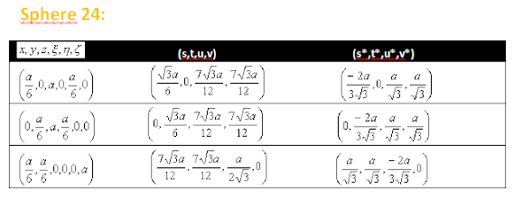 Photo: The same points in different coordinate systems  (x, y, z), (s, t, u, v), (s *, t *, u *, v *)