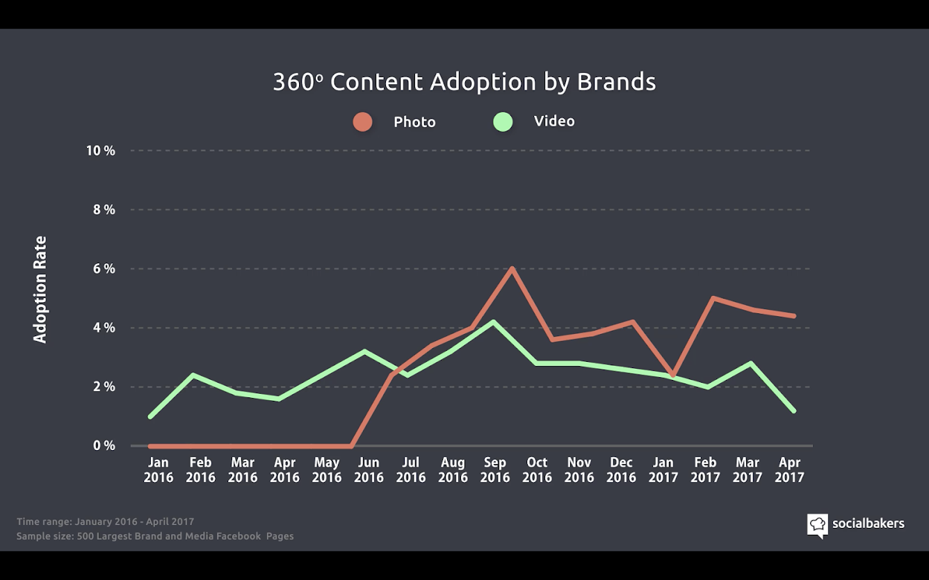360 content adoption by brands