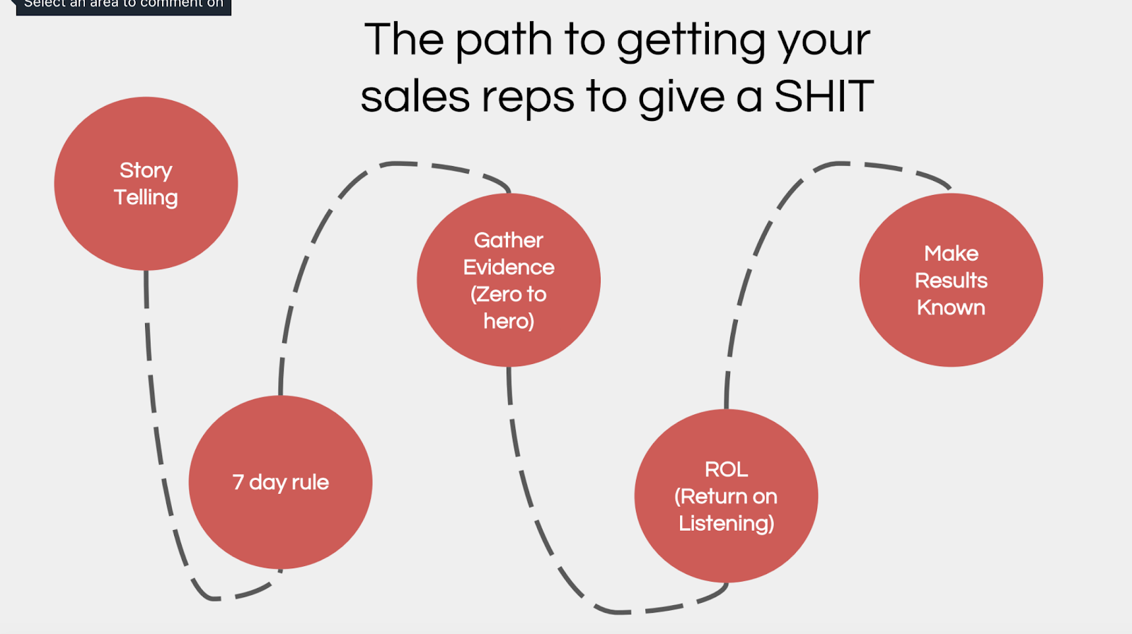 The path to getting your sales reps to give a shit